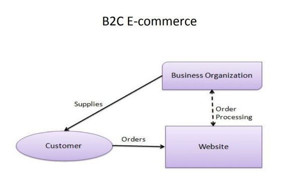 What are b2b, b2c, c2b and c2c? Quora.