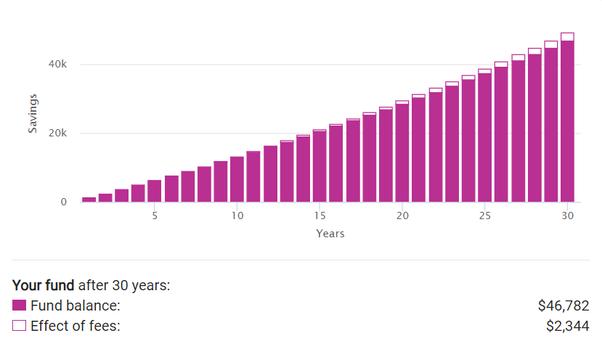 100 euros par mois à 2% de croissance
