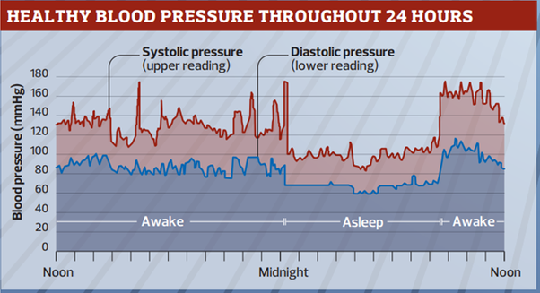 what to do for blood pressure spikes