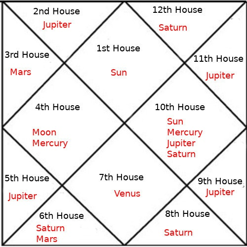 10th lord in 5th house vedic astrology synastry
