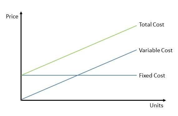 What happens if fixed cost and variable cost increase or for Table 6 fixed costs