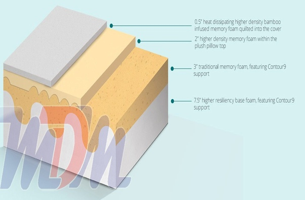 Of The Memory Foam Mattress To Be Sure That You Re Getting Good Value Also I Wish Stress Lying On Your Back Is Most Important For