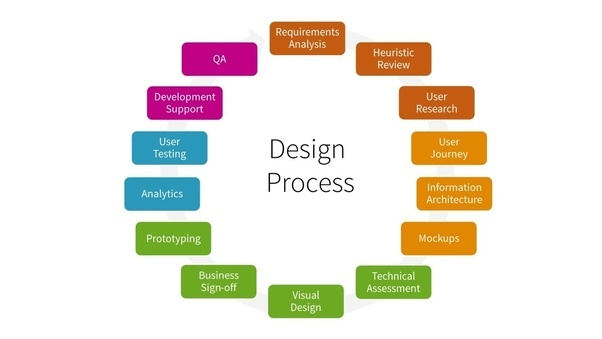 product interface design