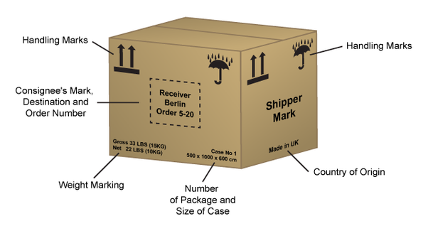 What Do The Symbols On Cardboard Box Mean