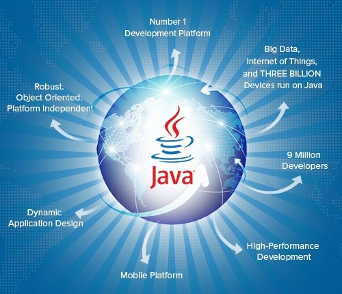 Image result for Why It Is Important To Learn Java