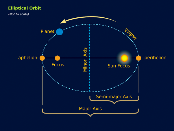 which of the orbits truly looks elliptical answwer The time to complete one orbit for a closed, elliptical solar orbit, p = sqrt (( q / ( 1 - e)) ^3) or = a^15 where p is the period measured in years q is the pericenter measured in au e is the eccentricity and a is the semimajor axis of the orbit, also measured in au (which has a negative.