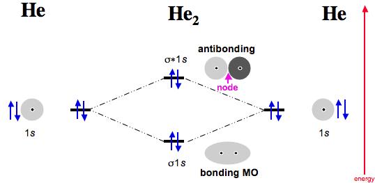 Helium Molecular Orbital Diagram Electrical Work Wiring Diagram