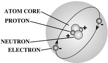 Where can you find a diagram of an atom quora the electrons orbit the nuclues but they manifest themselves as more of a cloud heres an interesting analogy if a hydrogen atom was the size of earth ccuart Image collections