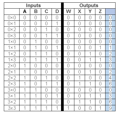 so we will start by generating a truth table for the multiplier, as shown  below