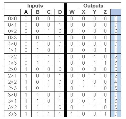How to design a 2-bit multiplier using a universal gate - Quora  Bit Multiplier Logic Diagram on