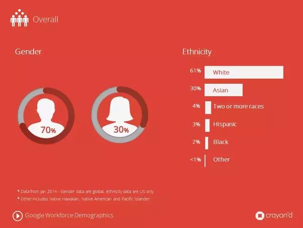 here is complete report on googles employee demographics gender ethnicity 2014