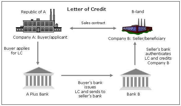 bank letter of credit how does letter of credit work quora 20553