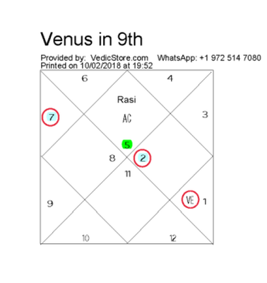 What Does Venus In 9th House Of Leo Ascendant Signify Quora