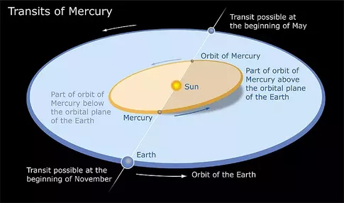 Mercury orbits sun in about 88 earth days while earth orbits sun mercury orbits sun in about 88 earth days while earth orbits sun in about 365 about 4x88 days it means during one orbiting of earth around sun ccuart Gallery