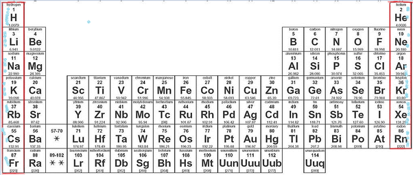 Which Is The Longest Group In Periodic Table Quora