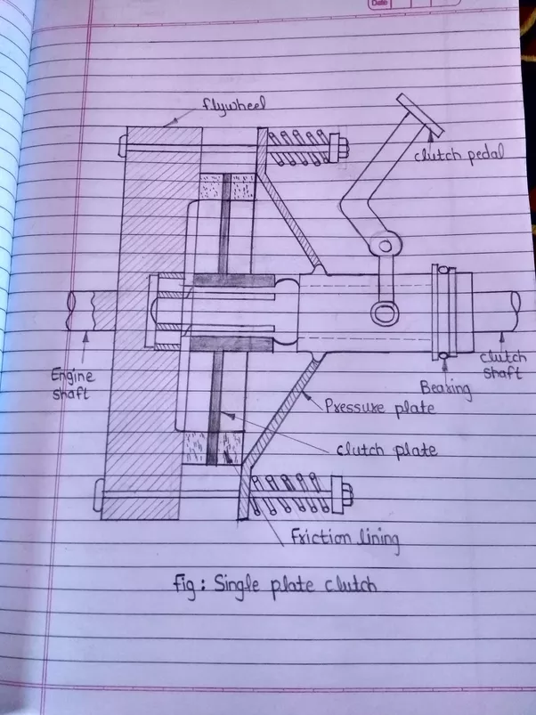 How Does Single Plate Clutch Works Quora