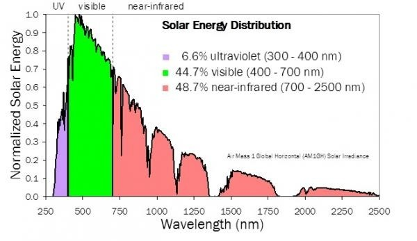 Why Are Solar Panels Only 21 22 Efficient How Can