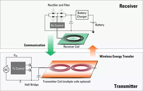 How Does Wireless Charging Work When It Is Dc Quora