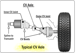 What Is The Pupose Of A Cv Joint In The Axle Of A Car Quora