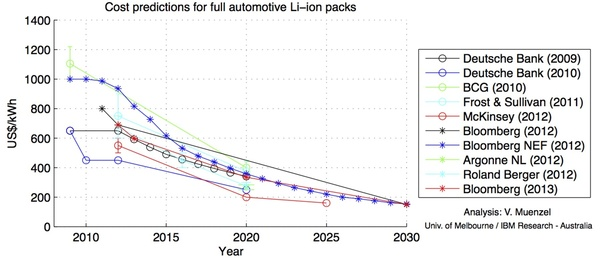 The Attached Chart Shows How Battery Price Is Decreasing Rapidly With Time Cost Already Low Enough That An Electric Car Industry Viable As Shown