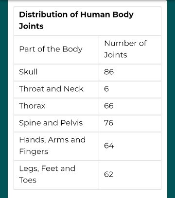 How many joints are there in the human body? - Quora