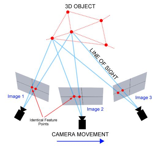 Photogrammetry Process image example
