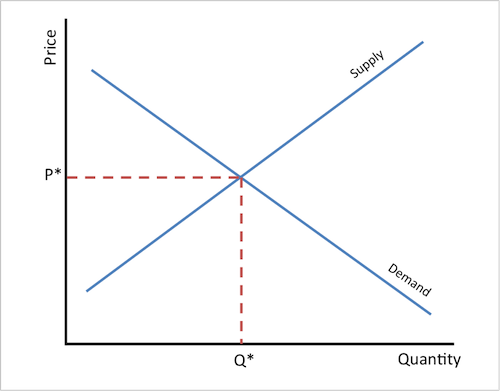 demand versus supply paper In microeconomics, supply and demand is an economic model of price determination in a market it postulates that, holding all else equal, in a competitive market, the unit price for a particular good, or other traded item such as labor or liquid financial assets.