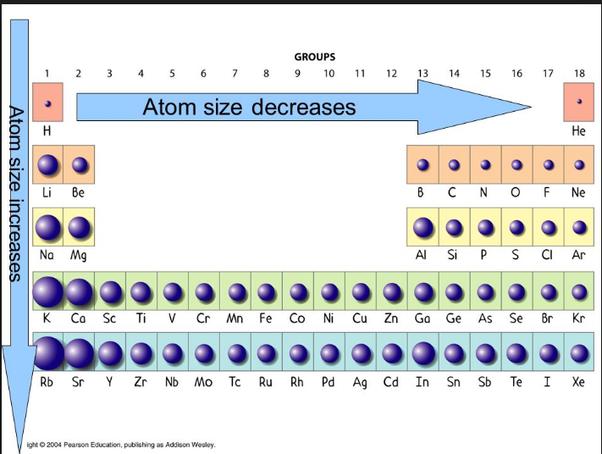 Which element has the highest atomic radius? - Quora