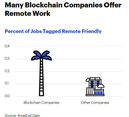 Blockchain developer average salary india