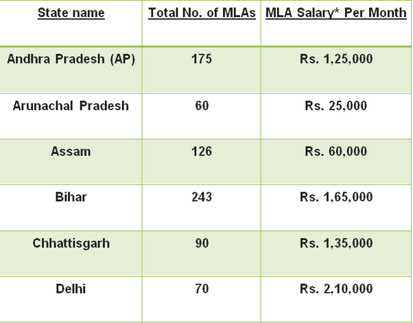 What is the monthly salary of an MLA in India? - Quora