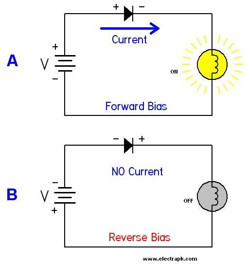 What Is Forward And Reverse Bias With A Diagram