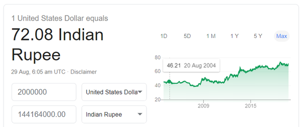 2 Million Dollars In Indian Currency