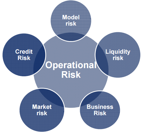 main risks in the banking system Abstract there are a number of different financial market institutions such as  banks, credit unions, leasing and insurance companies, as well as capital market .