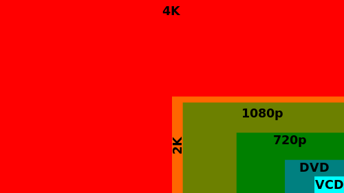 What is 4k video recording quora to make the resolution understanding easy for you heres a short diagram that shows the difference between each video resolution ccuart Images