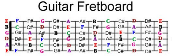 It Would Take You Some Time To Be Able Play Fluently Basic Chords Scales And Start Make Your Own Music Guitar Fretboard Covers Three Four