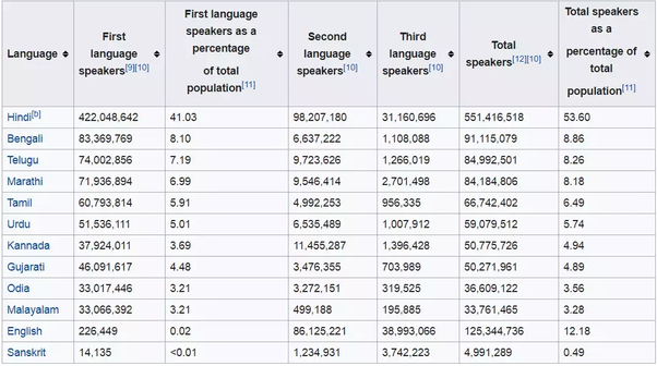 Top Spoken Languages In The World 2020.Which Is The Third And Fourth Most Spoken Languages In India