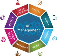 How to create an api management platform quora by integrating an api management platform into your api design and development process you are able to add a host of valuable features with very little malvernweather Gallery