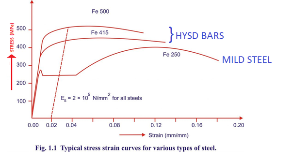 What is the ultimate tensile strength and yield strength of