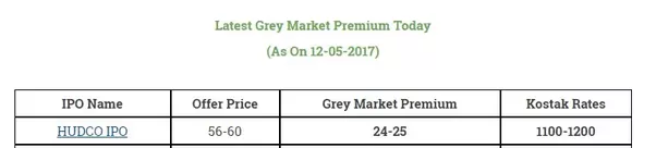 Premium in ipo meaning