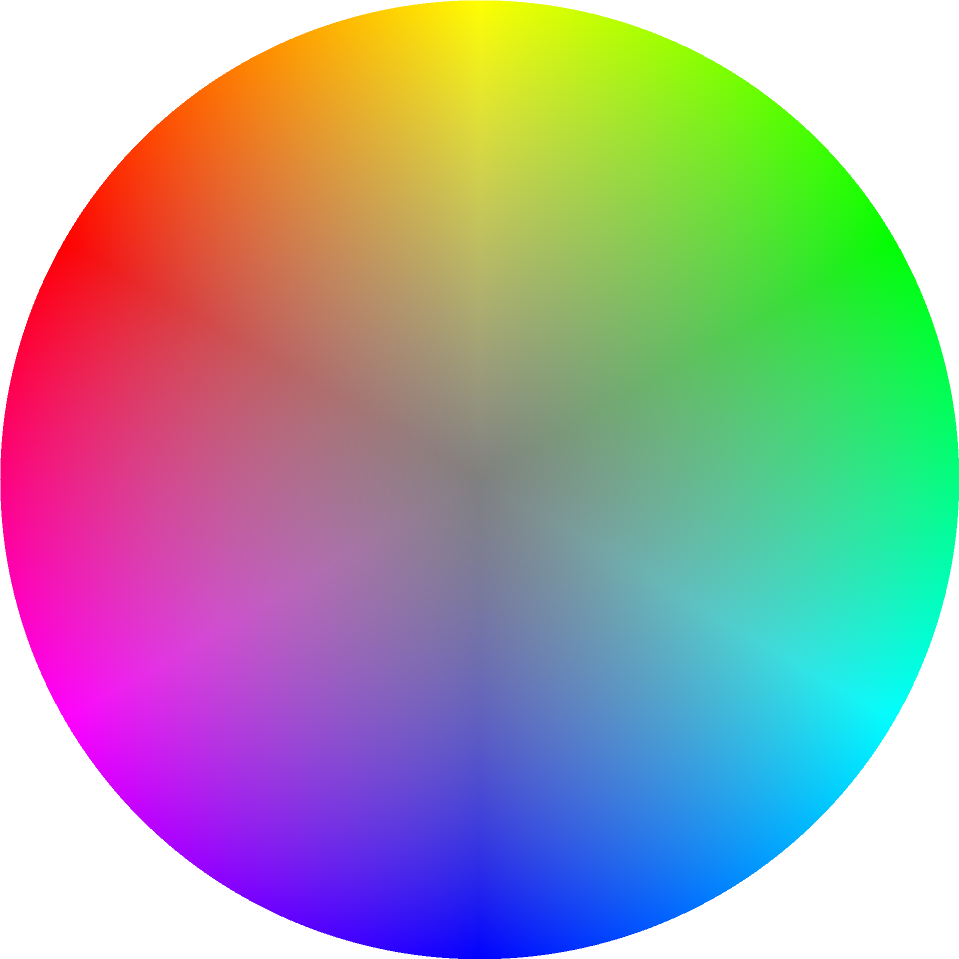 Where Can I Find An Image Of A Color Wheel With The Fully Saturated