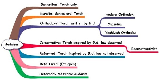 Judaism As The Smallest Religion Has Fewest Denominations Although I Guess Per Capita More Than