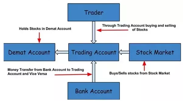 What is required to join the share market in India? - Quora