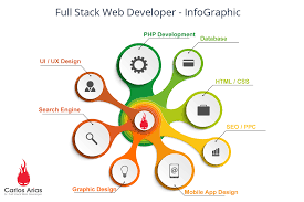 What's the most user friendly programming language for web ... on