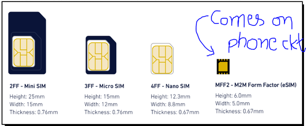 What is an e-sim, and is it available in India? - Quora