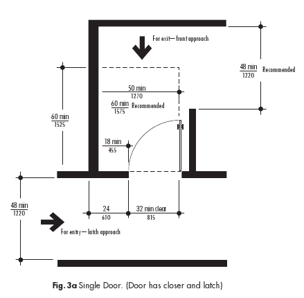 Doors may not obstruct with a designated area of clear free space within an area (a certain amount of space must be open and unobstructed for an inidual ...  sc 1 st  Quora & Why are toilet doors always pull-to-exit rather than push (meaning ...