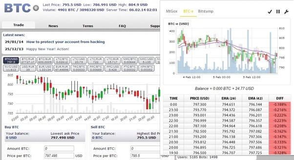 Bitcoin trading botPekerjaan