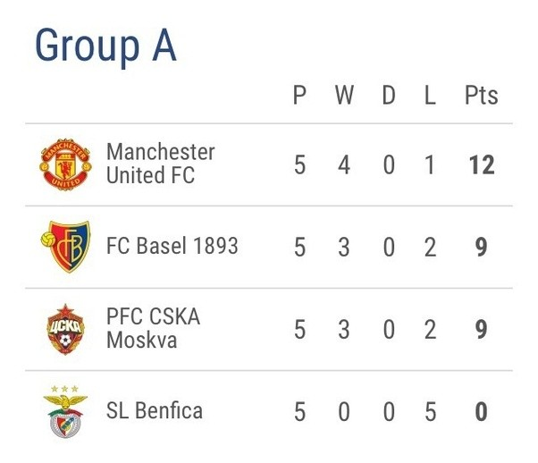 Champions League Xls: Uefa Champions League Group Stage Table Standings