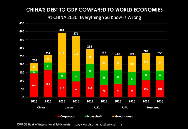 How much is China's debt, will China drag rest of the world