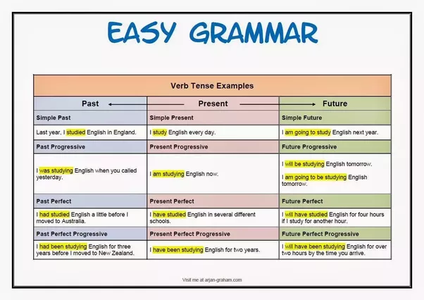 How to Improve English Grammar - Tips to Learn English ...