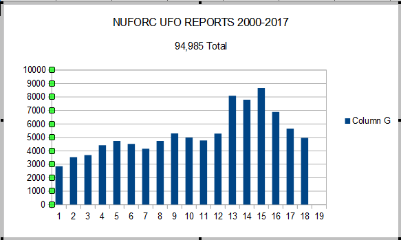 Why are UFO sightings on the decline? Are the aliens bored